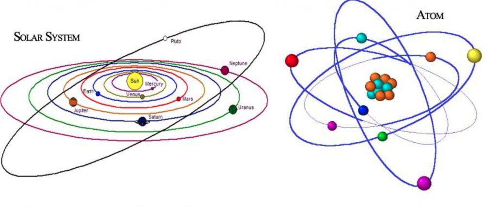 L'atome et le système solaire se ressemblent et reflètent la conscience d'unité